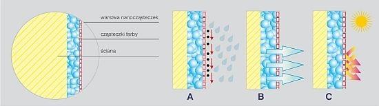 nanotechnologia w farbach elewacyjnych